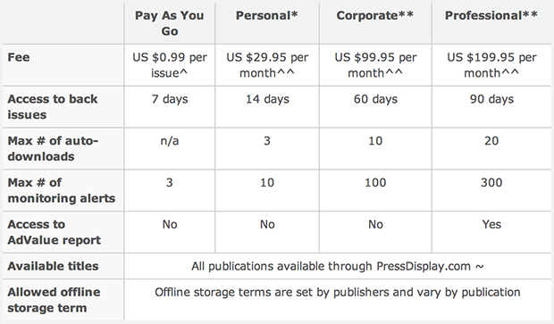 PressReader subscription pricing