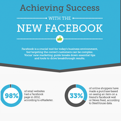 Achieving Facebook marketing success for business
